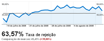 Comparando a taxa de rejeição com os concorrentes no Google Analytics