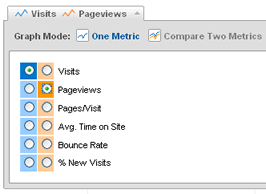 Comparando Pageviews e Visits no Google Analytics